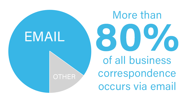 80% of Business Email
